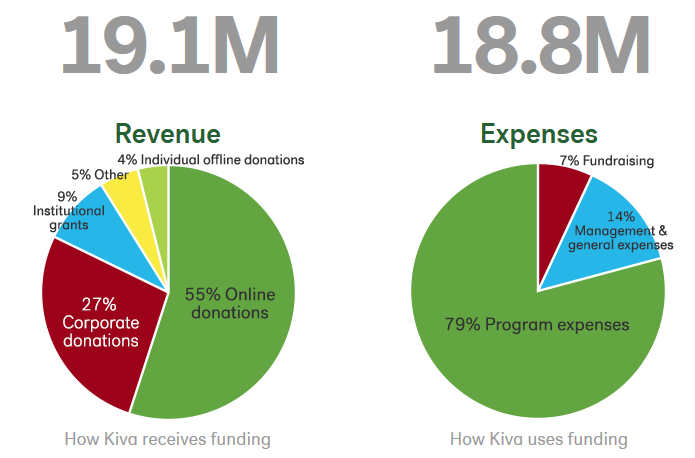 kiva's financial stats